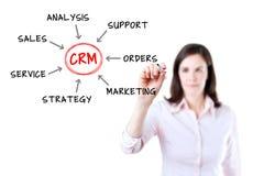 Concepto joven del proceso de la gestión de la relación del cliente del dibujo de la empresaria. Aislado en blanco. Fotografía de archivo libre de regalías