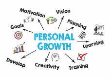 Concepto personal del crecimiento Carta con palabras claves e iconos en blanco Imagen de archivo