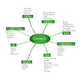 Concepts. Info-graphic on the Concepts category Royalty Free Stock Images
