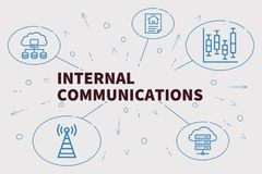 Free Conceptual Business Illustration With The Words Internal Communications Stock Images - 110225224