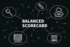 Conceptual business illustration with the words balanced scoreca. Rd Royalty Free Stock Photos