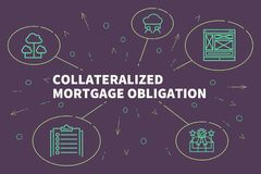 Conceptual business illustration with the words collateralized m. Ortgage obligation Royalty Free Stock Image