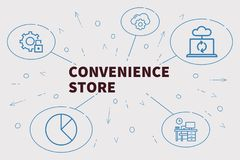 Conceptual business illustration with the words convenience store vector illustration