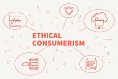 Conceptual business illustration with the words ethical consumer royalty free illustration