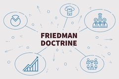 Conceptual business illustration with the words friedman doctrin. E Stock Photo