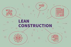 Conceptual business illustration with the words lean constructio. N Stock Photos