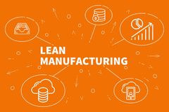 Conceptual business illustration with the words lean manufacturi. Ng Stock Image