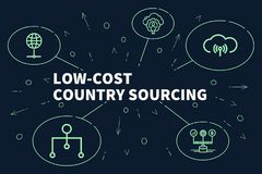 Conceptual business illustration with the words low-cost country. Sourcing Royalty Free Stock Photo