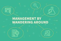 Conceptual business illustration with the words management by wa. Ndering around Stock Image