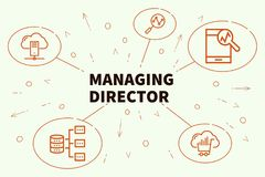 Conceptual business illustration with the words managing directo. R Stock Photo
