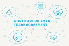 Conceptual business illustration with the words north american f. Ree trade agreement Royalty Free Stock Images