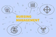 Conceptual business illustration with the words nursing management vector illustration