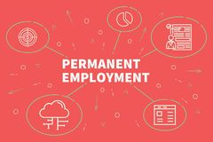 Conceptual business illustration with the words permanent employ. Ment Royalty Free Stock Images
