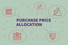 Conceptual business illustration with the words purchase price a. Llocation Stock Images