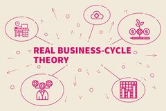 Conceptual business illustration with the words real business-cy. Cle theory Stock Image