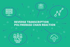 Conceptual business illustration with the words reverse transcri. Ption polymerase chain reaction Royalty Free Stock Photo