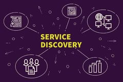 Conceptual business illustration with the words service discover. Y Stock Image