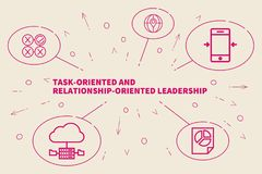 Conceptual business illustration with the words task-oriented an. D relationship-oriented leadership Royalty Free Stock Image