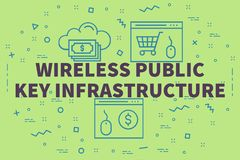 Conceptual business illustration with the words wireless public. Key infrastructure Royalty Free Stock Image