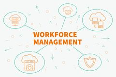 Conceptual business illustration with the words workforce manage. Ment Royalty Free Stock Photos