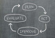 Conceptual diagram written on black chalkboard blackboard Royalty Free Stock Photography