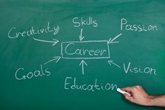 Conceptual Hand Drawn Career Flow Chart. On Chalkboard Royalty Free Stock Images