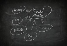 Blackboard social media concept Royalty Free Stock Photos