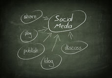 Blackboard social media concept Stock Images