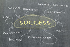 Conceptual hand drawn success flow chart on black chalkboard Stock Photo