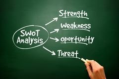 Conceptual hand drawn SWOT Business Analysis flow chart Royalty Free Stock Photography