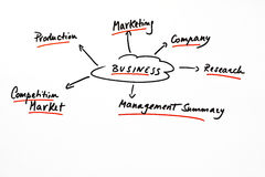 Conceptuele regeling voor een businessplan Royalty-vrije Stock Foto's