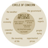 Concern and influence. Circles of concern and influence in personal life Stock Photos