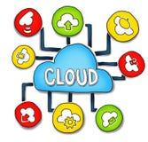 Concetti di computazione e del collegamento della nuvola Fotografie Stock Libere da Diritti