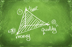 3 concetti importanti di affari: tempo, soldi e qualità Fotografia Stock