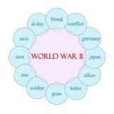 Concetto circolare di parola della seconda guerra mondiale illustrazione vettoriale