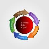 Concetto del ciclo di vita del prodotto Immagini Stock