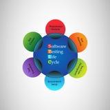Concetto del ciclo di vita di prova del software Immagine Stock