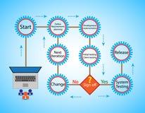 Concetto del ciclo di vita di sviluppo di software e della metodologia agile, Fotografie Stock Libere da Diritti