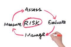 Concetto della gestione dei rischi Fotografia Stock