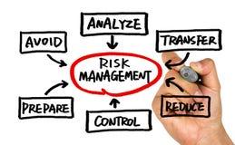 Concetto della gestione dei rischi scritto a mano sulla lavagna Immagine Stock Libera da Diritti