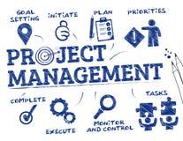 Concetto della gestione di progetti Fotografia Stock