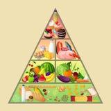 Concetto della piramide di alimento Fotografia Stock
