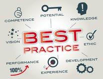 Concetto di best practice Immagine Stock Libera da Diritti
