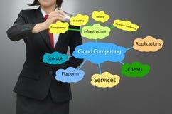 Concetto di calcolo della nuvola Immagine Stock Libera da Diritti