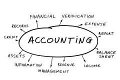 Concetto di contabilità Fotografia Stock