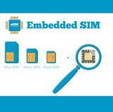 Concetto di evoluzione della carta SIM nello stile piano Fotografie Stock Libere da Diritti