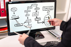 Concetto di miglioramento di strategia aziendale su un monitor del computer Fotografia Stock Libera da Diritti