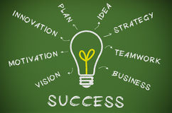 Concetto di motivazione di affari di successo Immagini Stock