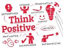 Concetto di pensiero positivo illustrazione vettoriale