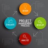 Concetto di schema di processo della gestione di progetti Immagini Stock Libere da Diritti